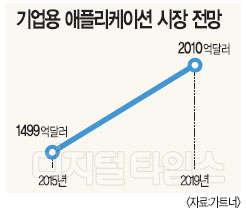 기업용 애플리케이션 시장 지속 성장